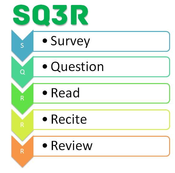 sq3r essays